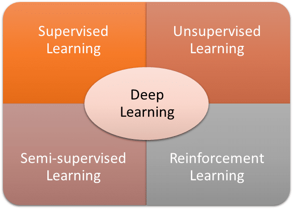 Deep Learning Components
