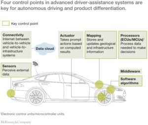 Technologies integrated in ADAS