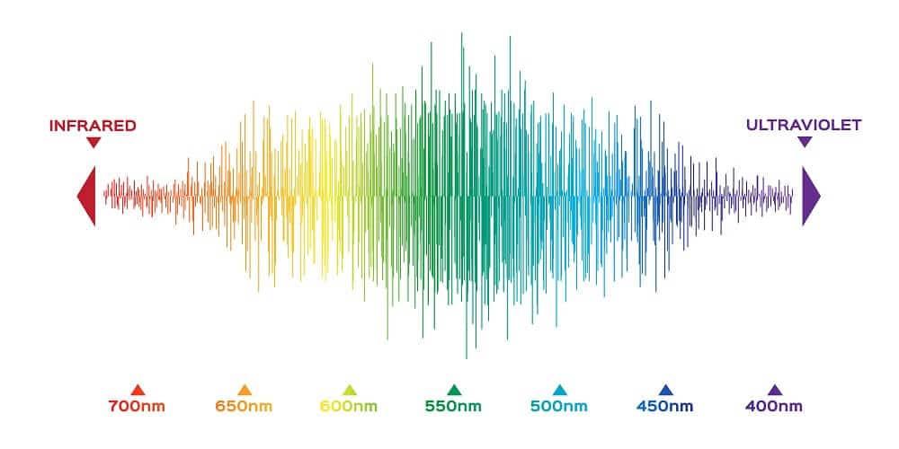Visible spectrum color
